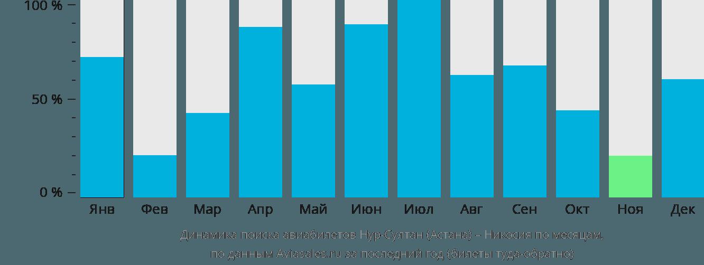 Динамика поиска авиабилетов из Нур-Султана (Астаны) в Никосию по месяцам