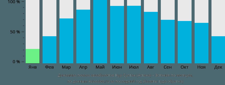 Динамика поиска авиабилетов из Нур-Султана (Астаны) в Эстонию по месяцам