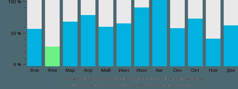 Динамика поиска авиабилетов из Астаны в Ереван по месяцам