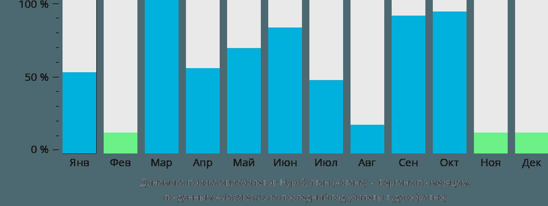 Динамика поиска авиабилетов из Нур-Султана (Астаны) в Фергану по месяцам