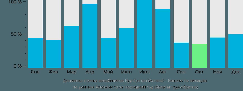 Динамика поиска авиабилетов из Астаны в Бишкек по месяцам