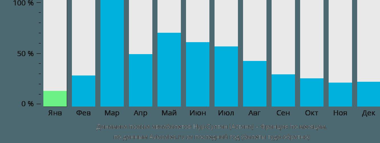 Динамика поиска авиабилетов из Нур-Султана (Астаны) во Францию по месяцам