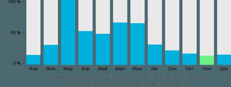 Динамика поиска авиабилетов из Нур-Султана (Астаны) в Великобританию по месяцам