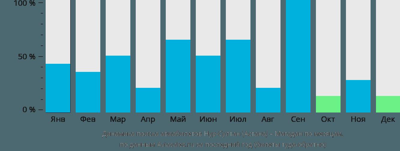 Динамика поиска авиабилетов из Астаны в Магадан по месяцам