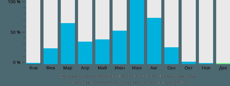 Динамика поиска авиабилетов из Нур-Султана (Астаны) в Грузию по месяцам