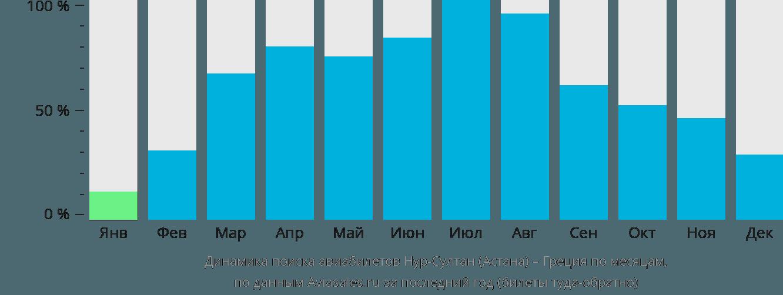 Динамика поиска авиабилетов из Нур-Султана (Астаны) в Грецию по месяцам