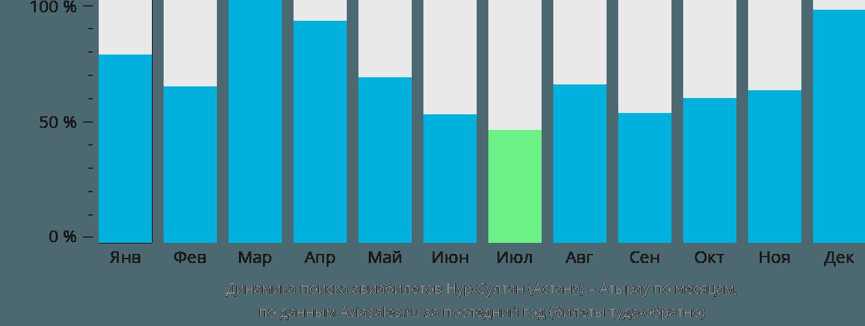 Динамика поиска авиабилетов из Нур-Султана (Астаны) в Атырау по месяцам