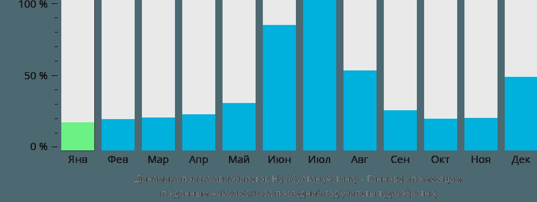 Динамика поиска авиабилетов из Нур-Султана (Астаны) в Ганновер по месяцам