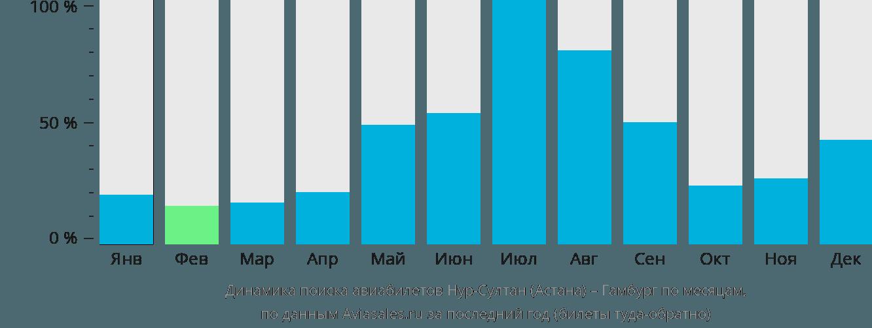 Динамика поиска авиабилетов из Астаны в Гамбург по месяцам