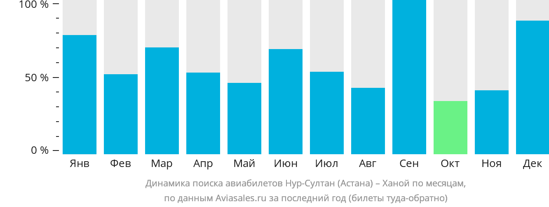 Динамика поиска авиабилетов из Астаны в Ханой по месяцам