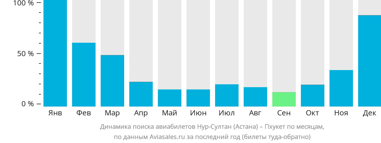 Динамика поиска авиабилетов из Астаны на Пхукет по месяцам