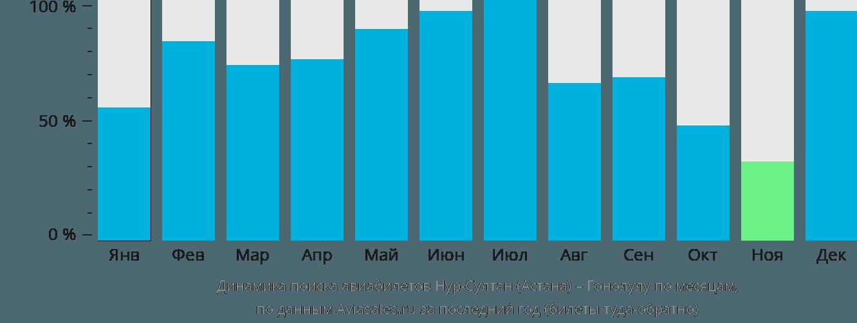Динамика поиска авиабилетов из Нур-Султана (Астаны) в Гонолулу по месяцам
