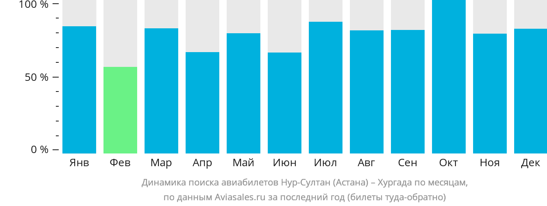 Динамика поиска авиабилетов из Нур-Султана (Астаны) в Хургаду по месяцам