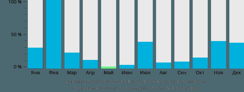 Динамика поиска авиабилетов из Нур-Султана (Астаны) в Читу по месяцам