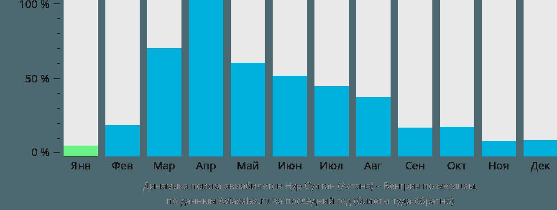 Динамика поиска авиабилетов из Нур-Султана (Астаны) в Венгрию по месяцам