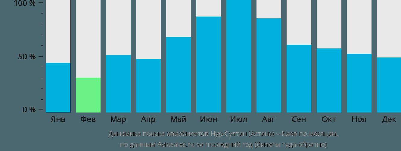 Динамика поиска авиабилетов из Астаны в Киев по месяцам