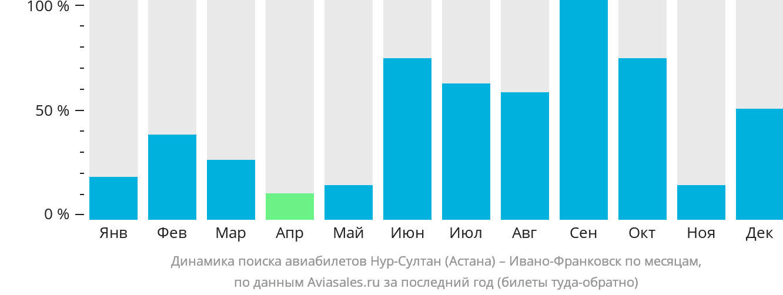 Динамика поиска авиабилетов из Нур-Султана (Астаны) в Ивано-Франковск по месяцам