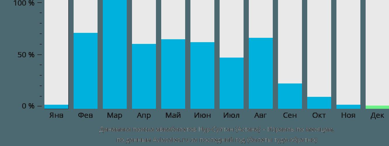Динамика поиска авиабилетов из Нур-Султана (Астаны) в Израиль по месяцам