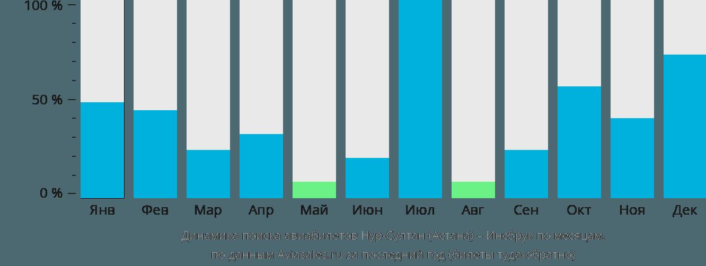 Динамика поиска авиабилетов из Нур-Султана (Астаны) в Инсбрук по месяцам