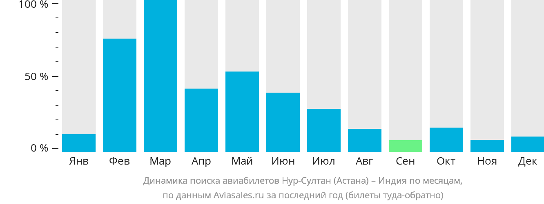 Динамика поиска авиабилетов из Нур-Султана (Астаны) в Индию по месяцам