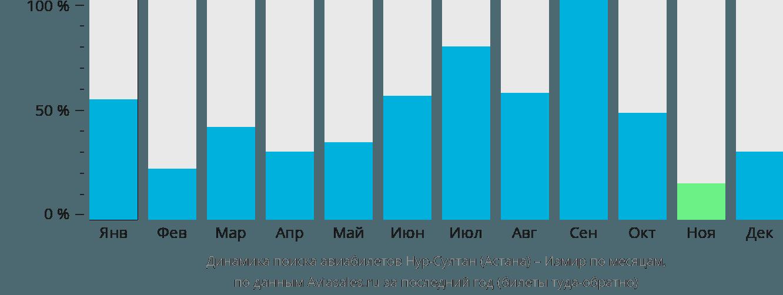 Динамика поиска авиабилетов из Нур-Султана (Астаны) в Измир по месяцам