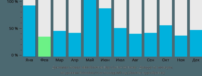Динамика поиска авиабилетов из Нур-Султана (Астаны) в Джидду по месяцам