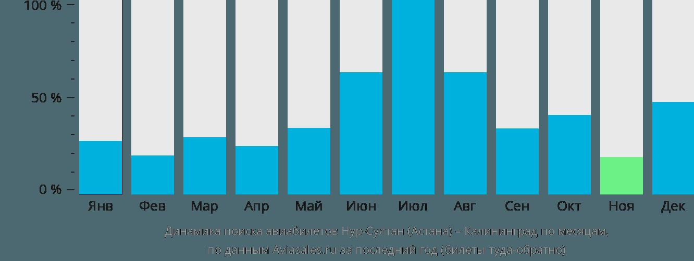 Динамика поиска авиабилетов из Астаны в Калининград по месяцам
