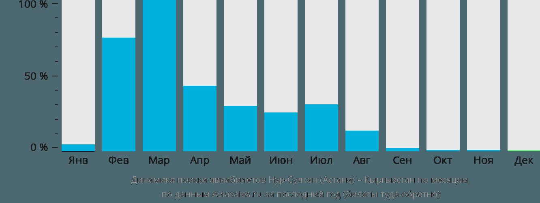 Динамика поиска авиабилетов из Нур-Султана (Астаны) в Кыргызстан по месяцам