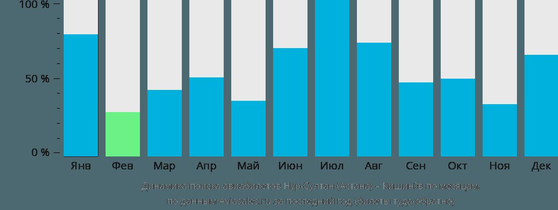 Динамика поиска авиабилетов из Нур-Султана (Астаны) в Кишинёв по месяцам