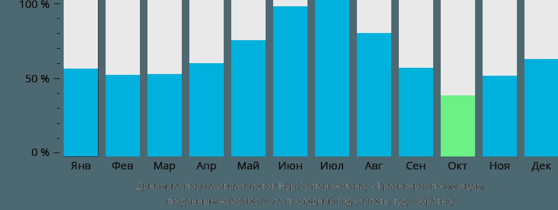 Динамика поиска авиабилетов из Астаны в Красноярск по месяцам