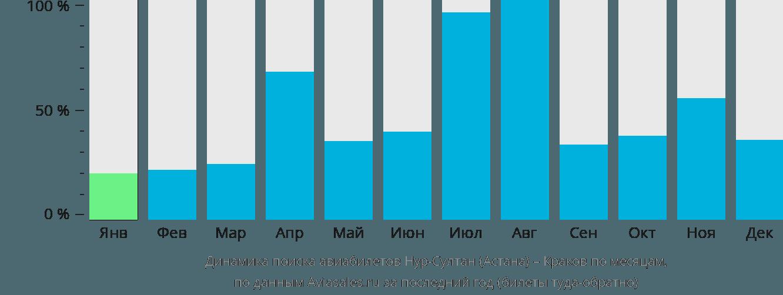 Динамика поиска авиабилетов из Астаны в Краков по месяцам