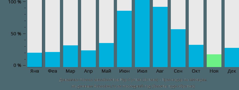 Динамика поиска авиабилетов из Нур-Султана (Астаны) в Краснодар по месяцам