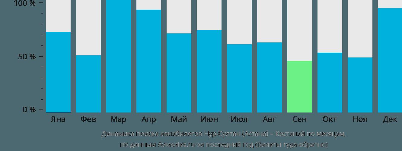 Динамика поиска авиабилетов из Астаны в Костанай по месяцам