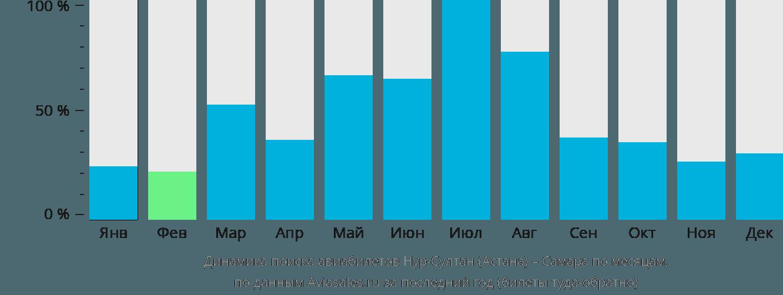 Динамика поиска авиабилетов из Астаны в Самару по месяцам