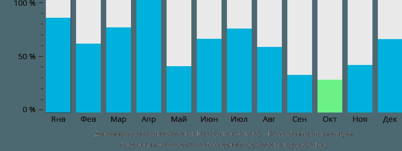 Динамика поиска авиабилетов из Астаны в Куала-Лумпур по месяцам