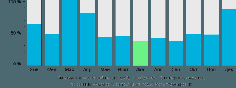 Динамика поиска авиабилетов из Нур-Султана (Астаны) в Кызылорду по месяцам