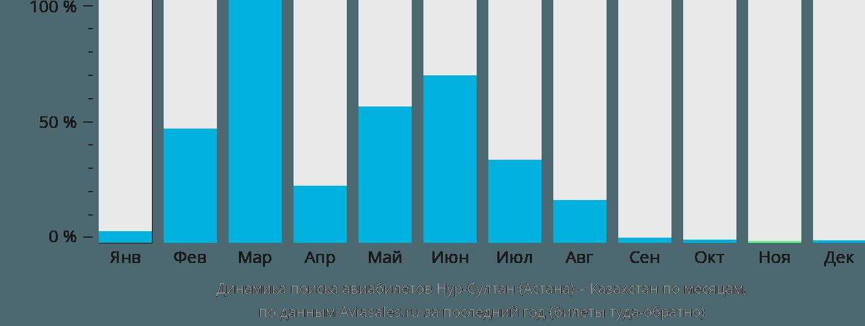 Динамика поиска авиабилетов из Нур-Султана (Астаны) в Казахстан по месяцам