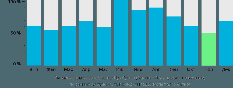 Динамика поиска авиабилетов из Астаны в Лос-Анджелес по месяцам