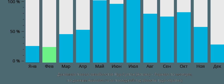 Динамика поиска авиабилетов из Нур-Султана (Астаны) в Ларнаку по месяцам