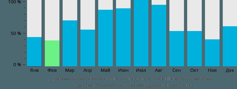 Динамика поиска авиабилетов из Нур-Султана (Астаны) в Санкт-Петербург по месяцам