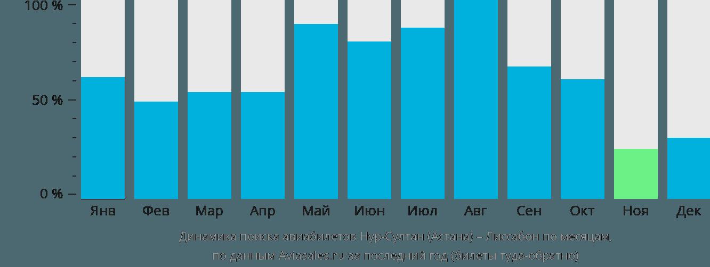 Динамика поиска авиабилетов из Астаны в Лиссабон по месяцам