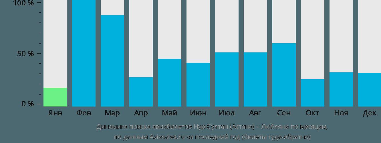 Динамика поиска авиабилетов из Астаны в Любляну по месяцам