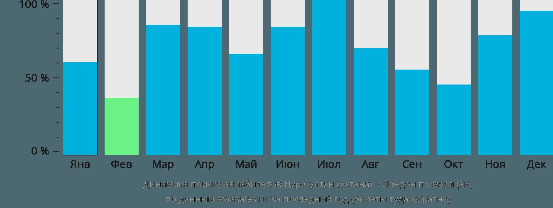 Динамика поиска авиабилетов из Астаны в Лондон по месяцам