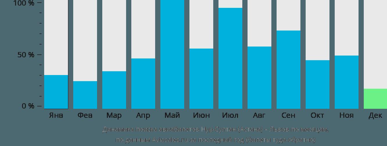 Динамика поиска авиабилетов из Нур-Султана (Астаны) в Львов по месяцам
