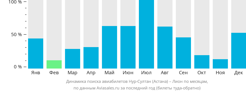 Динамика поиска авиабилетов из Нур-Султана (Астаны) в Лион по месяцам