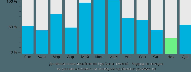 Динамика поиска авиабилетов из Астаны в Мадрид по месяцам