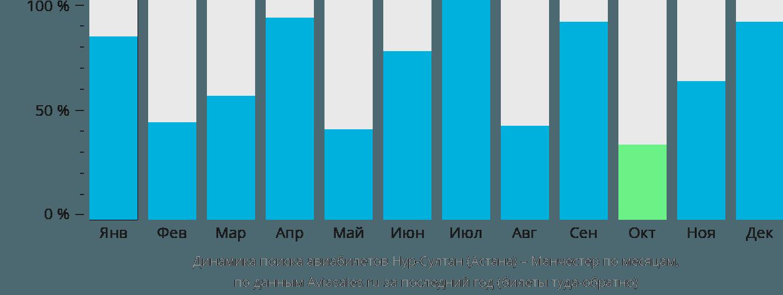 Динамика поиска авиабилетов из Нур-Султана (Астаны) в Манчестер по месяцам