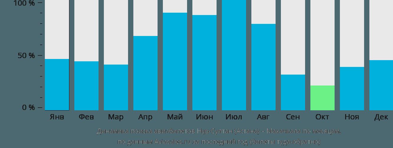 Динамика поиска авиабилетов из Нур-Султана (Астаны) в Махачкалу по месяцам