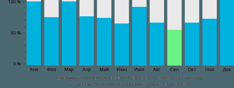 Динамика поиска авиабилетов из Нур-Султана (Астаны) в Мельбурн по месяцам