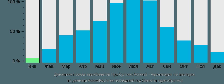 Динамика поиска авиабилетов из Нур-Султана (Астаны) в Черногорию по месяцам